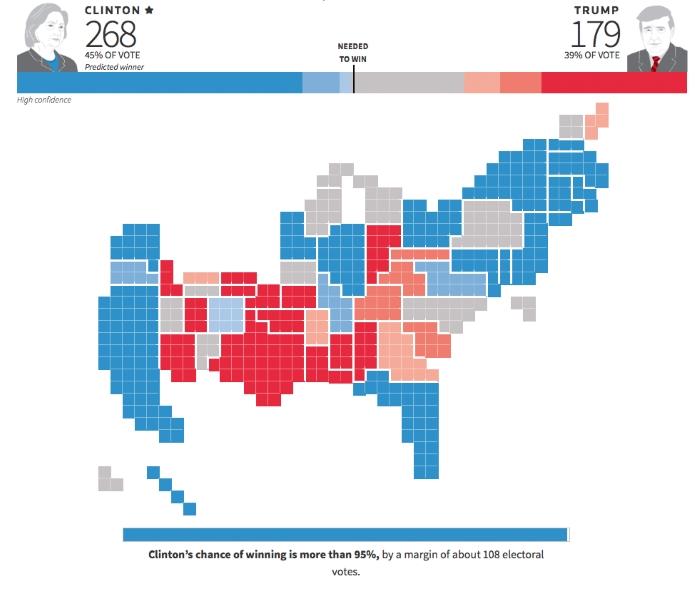 """E' online """"States of the Nation"""", un tool di Reuters e Ipsos per fare le vostre previsioni sulle elezioni Usa"""