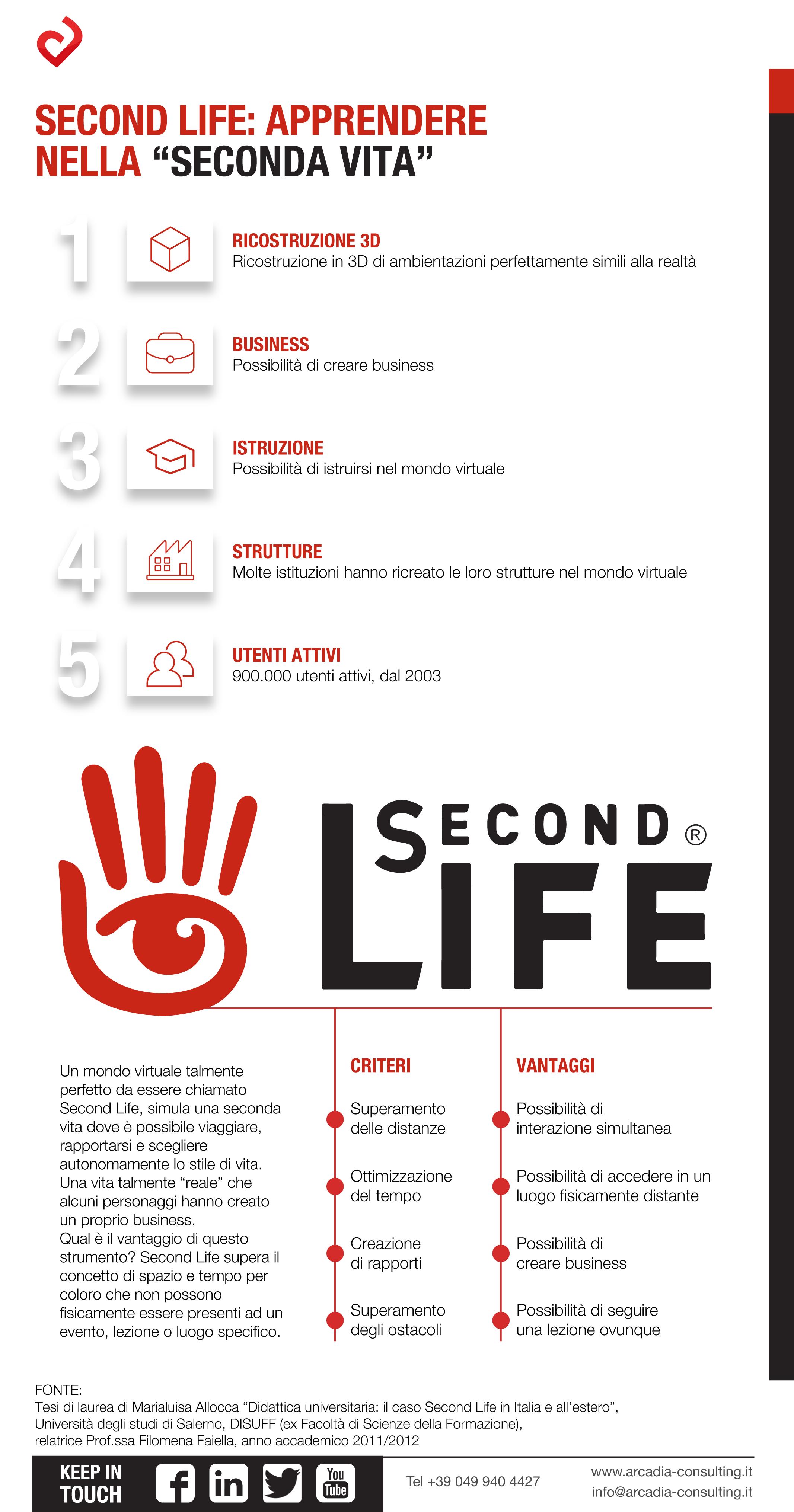"""Second Life: apprendere nella """"seconda vita"""""""