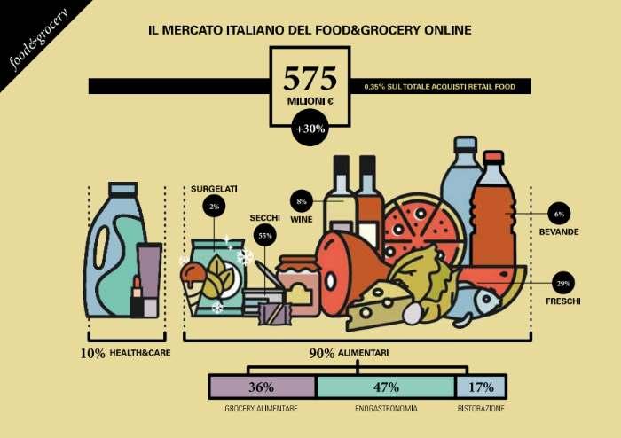 eCommerce: nel 2016 è cresciuto del 30% il mercato del Food & Grocery Online. Adesso vale 575 milioni