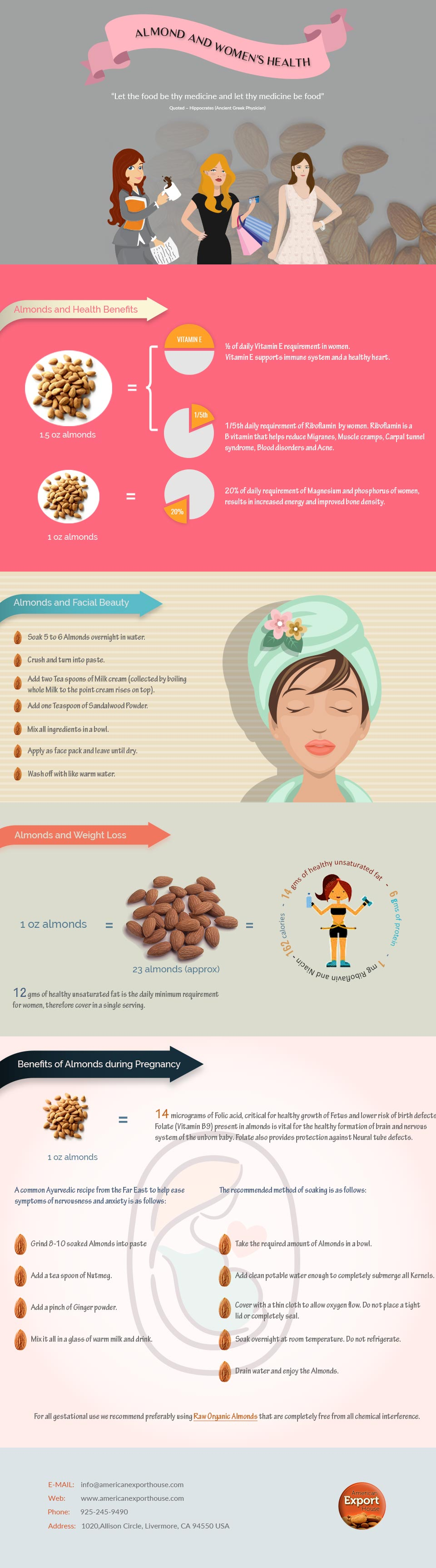 Why Almonds Are Boon for Women's Health – Infographic
