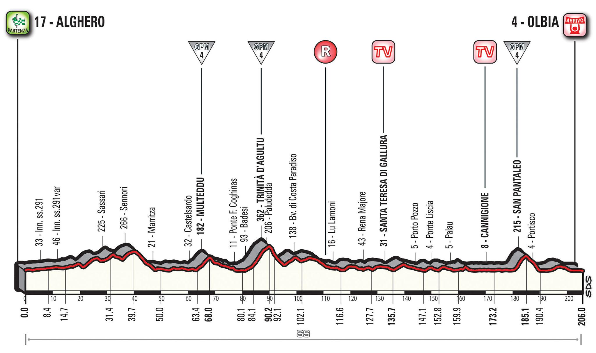 Giro d'Italia 2017: Prima Tappa Alghero-Olbia