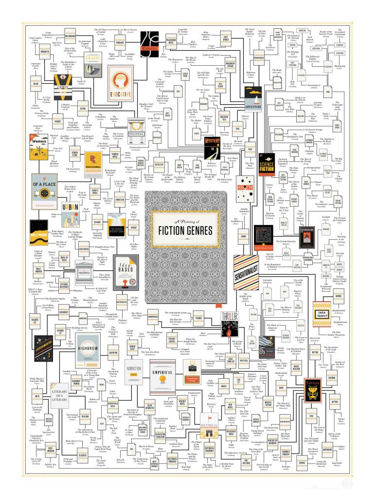 Dal Fantasy alle Fanfiction: come districarsi tra i nuovi generi letterari