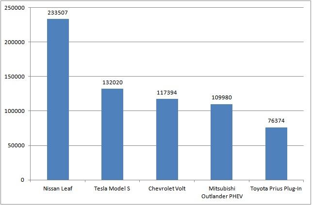 Le 5 auto elettriche più vendute al mondo