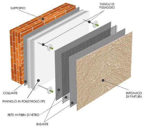Come isolare un edificio con il cappotto termico