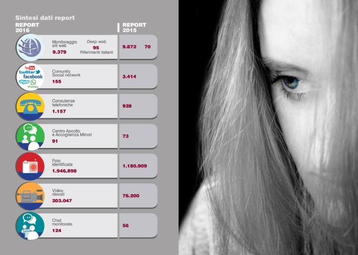 Il report Meter 2016 sulla pedofilia. In aumento foto e video grazie al deep web