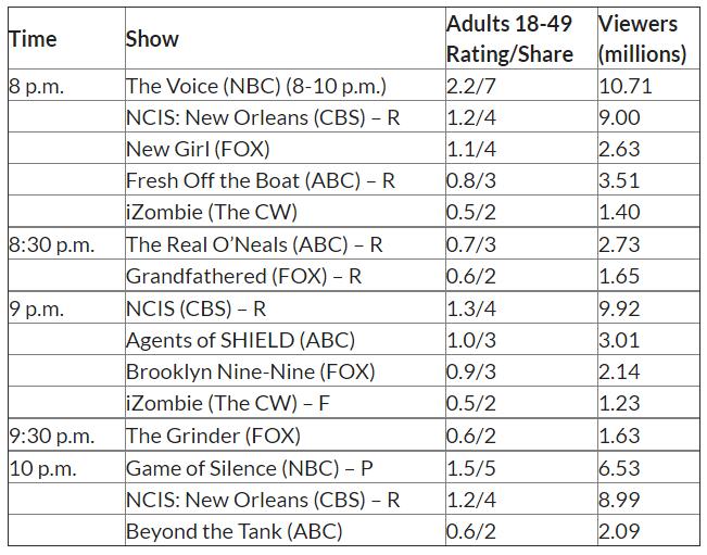 Ascolti USA martedì: buono il debutto di Game of Silence su NBC