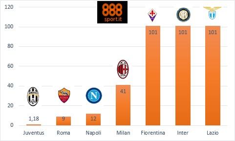 Serie A Juve imprendibile nelle quote scudetto, la Roma sale a 9,00
