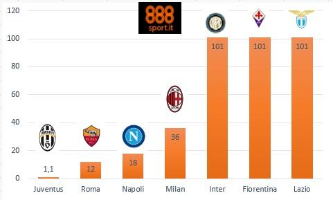 Scudetto: Roma ko, Juve sempre più sola nelle quote, Napoli fermo a 18,00