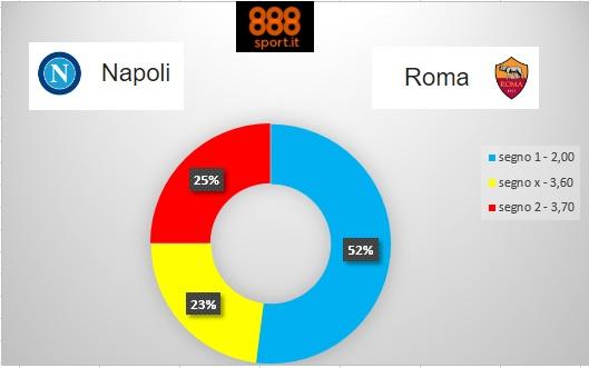 SERIE A Napoli-Roma, uno scommettitore su due punta sugli azzurri