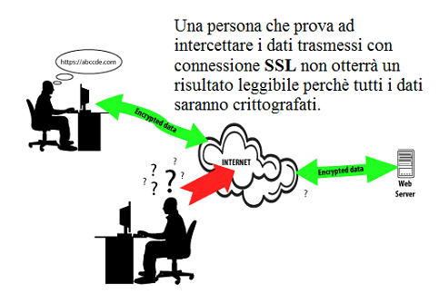 Cosa significa SSL e perché è importante se navighi sul web